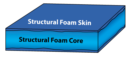 Structural Foam Injection Molding Psi Molded Plastics